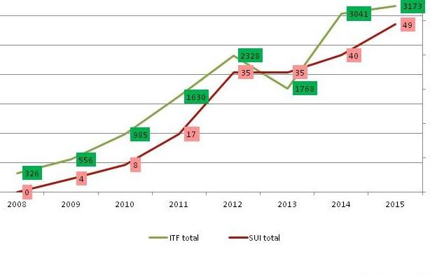 Schweizer Spieler wachsen im internationalen Vergleich